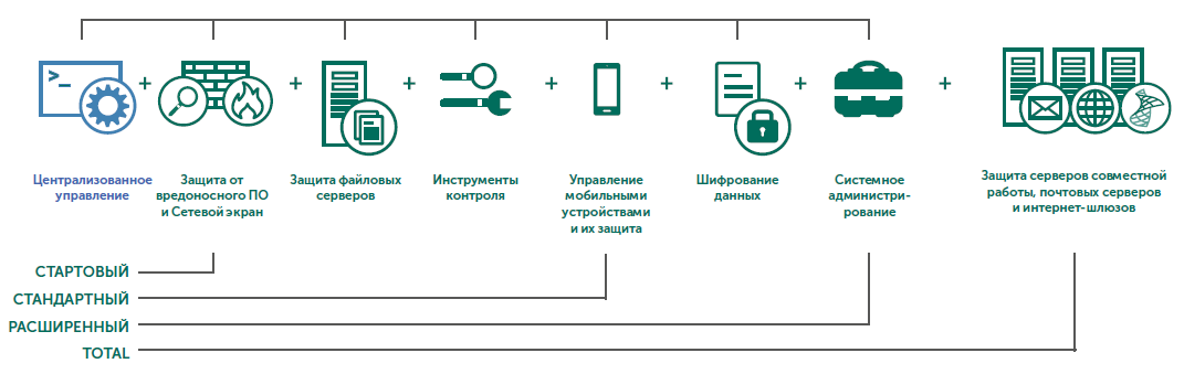Уровни KASPERSKY SECURITY для бизнеса